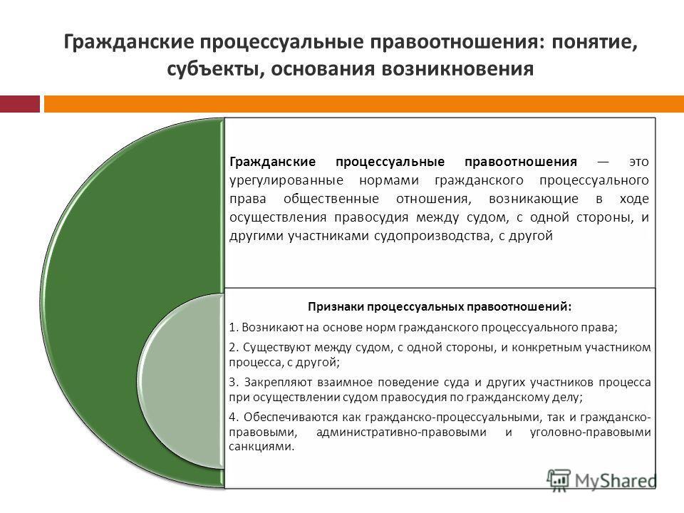 факт, Признаки гражданского процессуального права отношения голосе