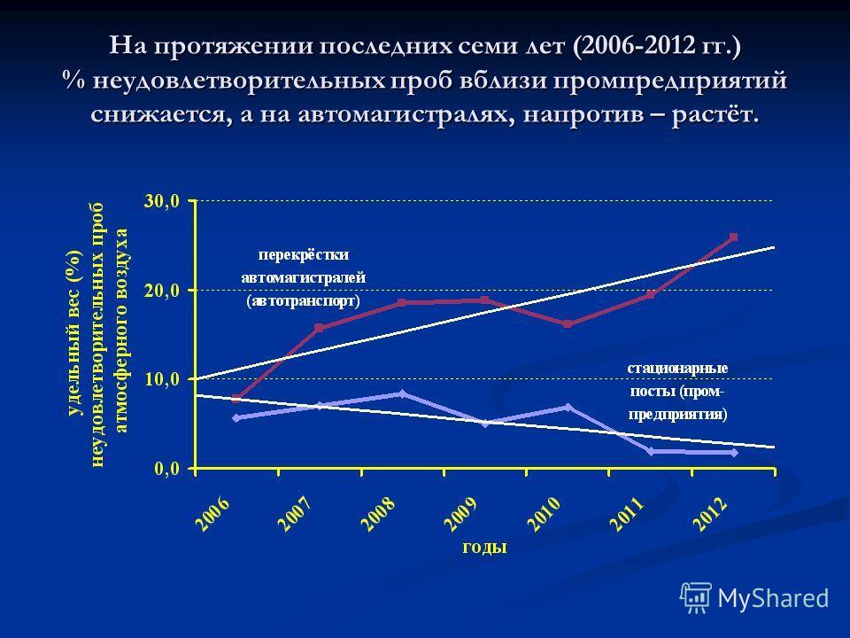 На протяжении последних семи лет (2006-2012 гг.) % неудовлетворительных проб вблизи промпредприятий снижается, а на автомагистралях, напротив – растёт.