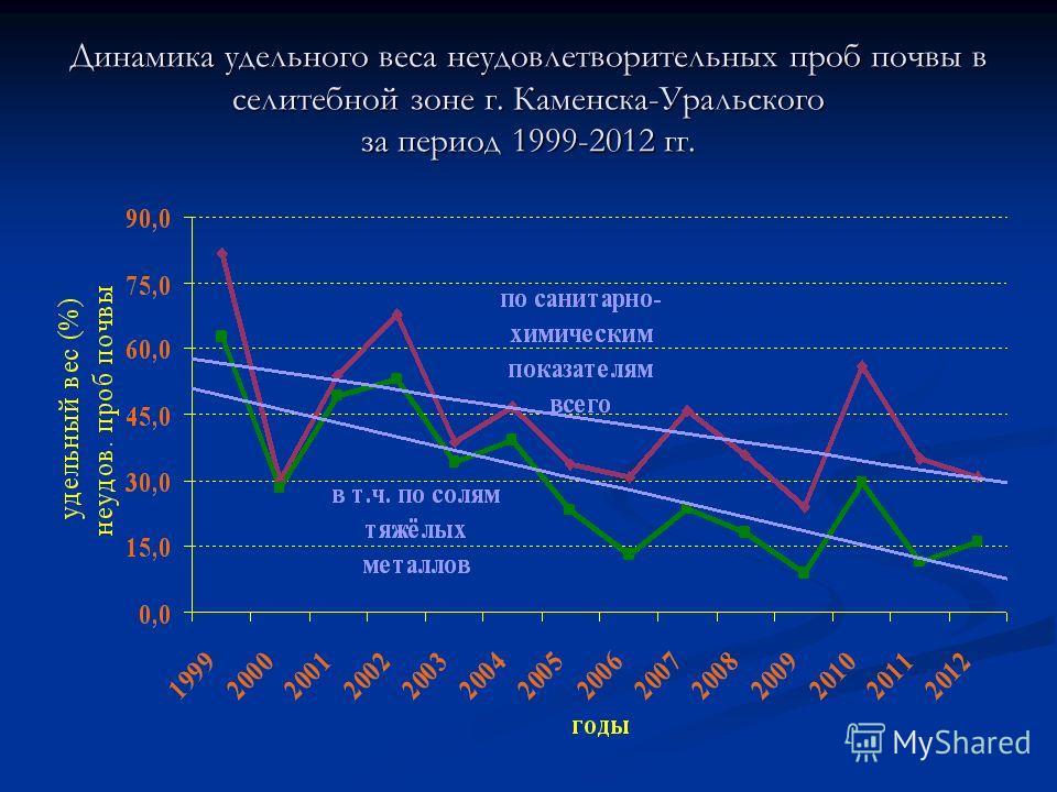 Динамика удельного веса неудовлетворительных проб почвы в селитебной зоне г. Каменска-Уральского за период 1999-2012 гг.