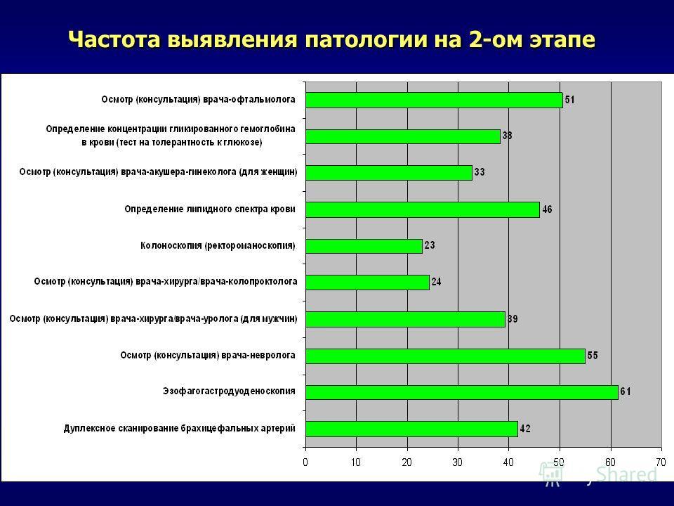 Частота выявления патологии на 2-ом этапе