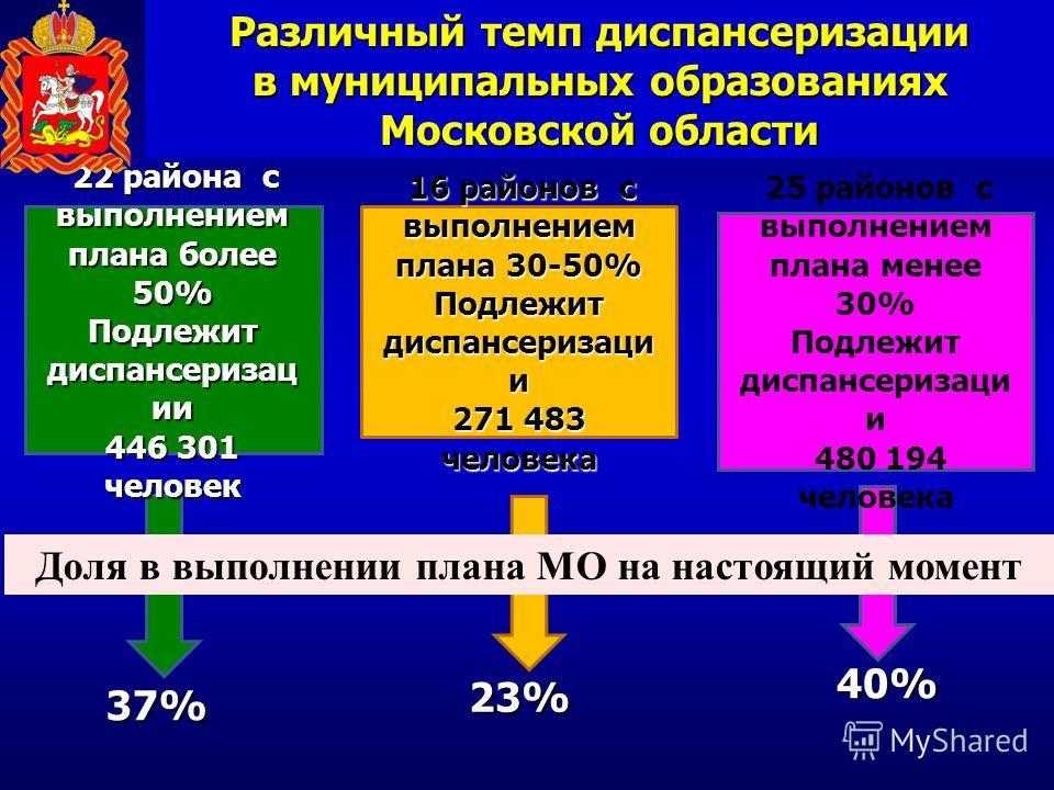 Различный темп диспансеризации в муниципальных образованиях Московской области 40% 23% 37% 22 района с выполнением плана более 50% Подлежит диспансеризац ии 446 301 человек 16 районов с выполнением плана 30-50% Подлежит диспансеризаци и 271 483 челов