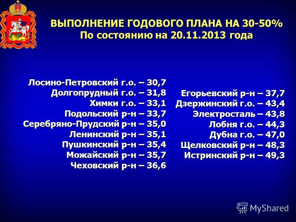 ВЫПОЛНЕНИЕ ГОДОВОГО ПЛАНА НА 30-50% По состоянию на 20.11.2013 года Лосино-Петровский г.о. – 30,7 Долгопрудный г.о. – 31,8 Химки г.о. – 33,1 Подольский р-н – 33,7 Серебряно-Прудский р-н – 35,0 Ленинский р-н – 35,1 Пушкинский р-н – 35,4 Можайский р-н