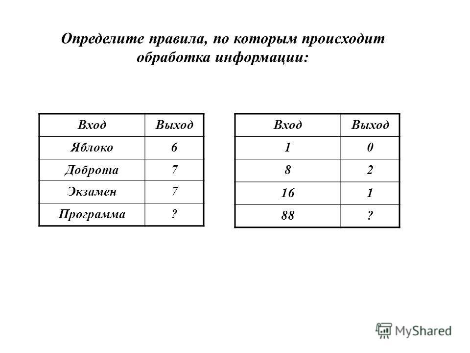 Определите правила, по которым происходит обработка информации: ВходВыход Яблоко6 Доброта7 Экзамен7 Программа? ВходВыход 10 82 161 88?