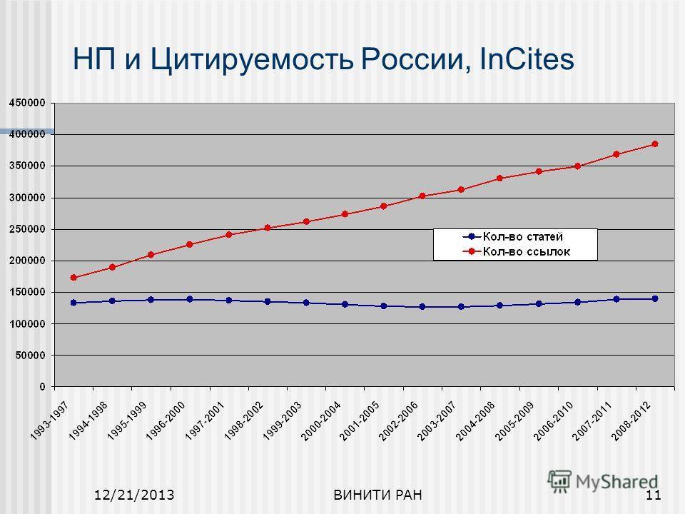 12/21/2013ВИНИТИ РАН11 НП и Цитируемость России, InCites
