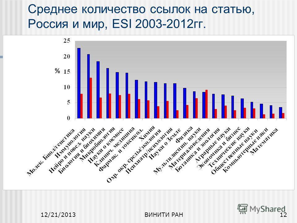 12/21/2013ВИНИТИ РАН12 Среднее количество ссылок на статью, Россия и мир, ESI 2003-2012гг.