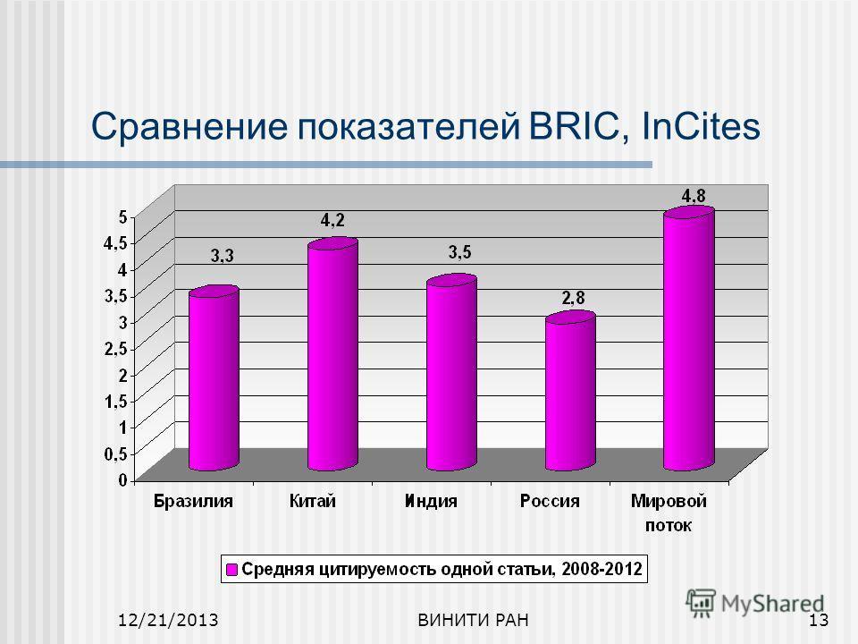 12/21/2013ВИНИТИ РАН13 Сравнение показателей BRIC, InCites
