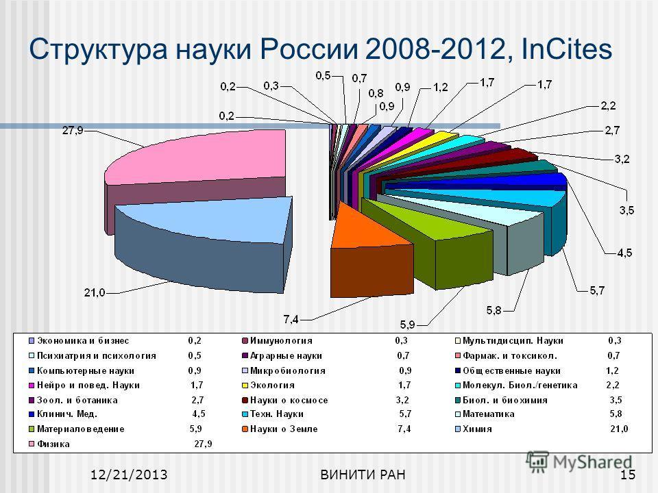 12/21/2013ВИНИТИ РАН15 Структура науки России 2008-2012, InCites
