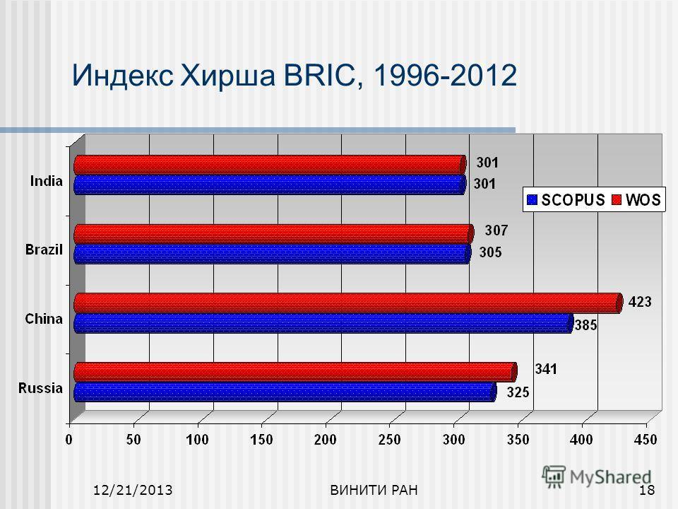 12/21/2013ВИНИТИ РАН18 Индекс Хирша BRIC, 1996-2012