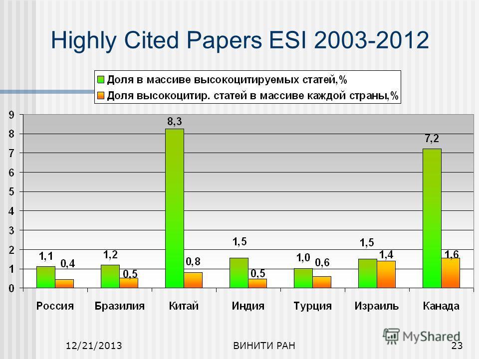 12/21/2013ВИНИТИ РАН23 Highly Cited Papers ESI 2003-2012