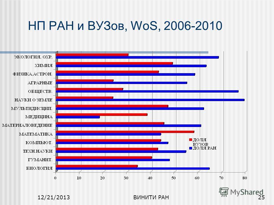 12/21/2013ВИНИТИ РАН25 НП РАН и ВУЗов, WoS, 2006-2010
