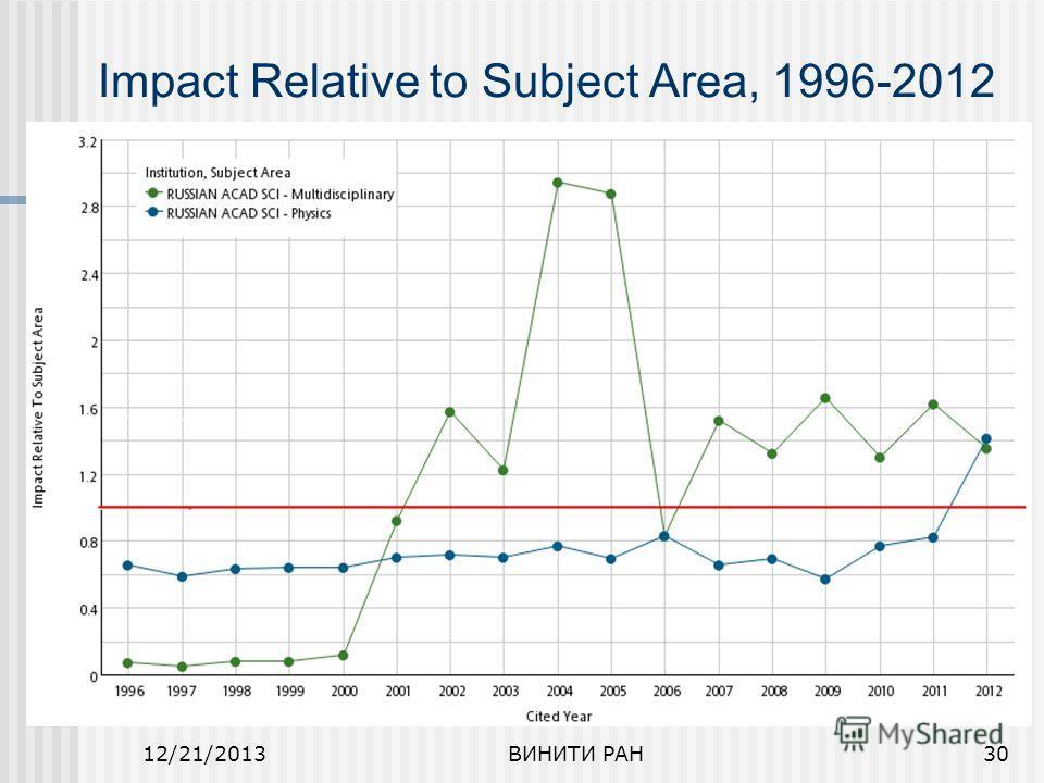 12/21/2013ВИНИТИ РАН30 Impact Relative to Subject Area, 1996-2012