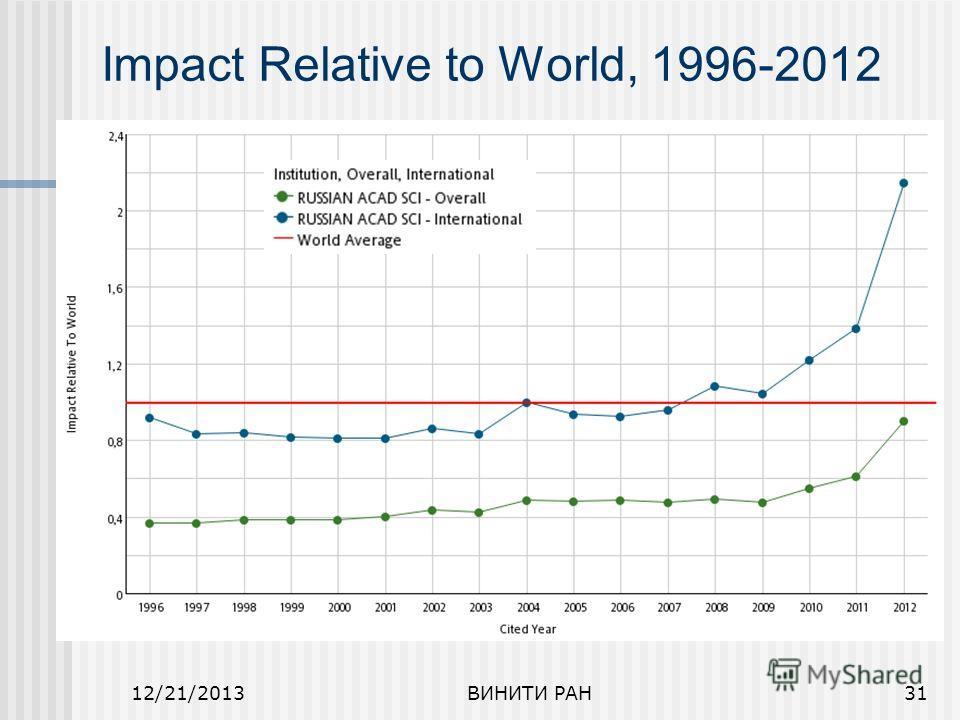 12/21/2013ВИНИТИ РАН31 Impact Relative to World, 1996-2012