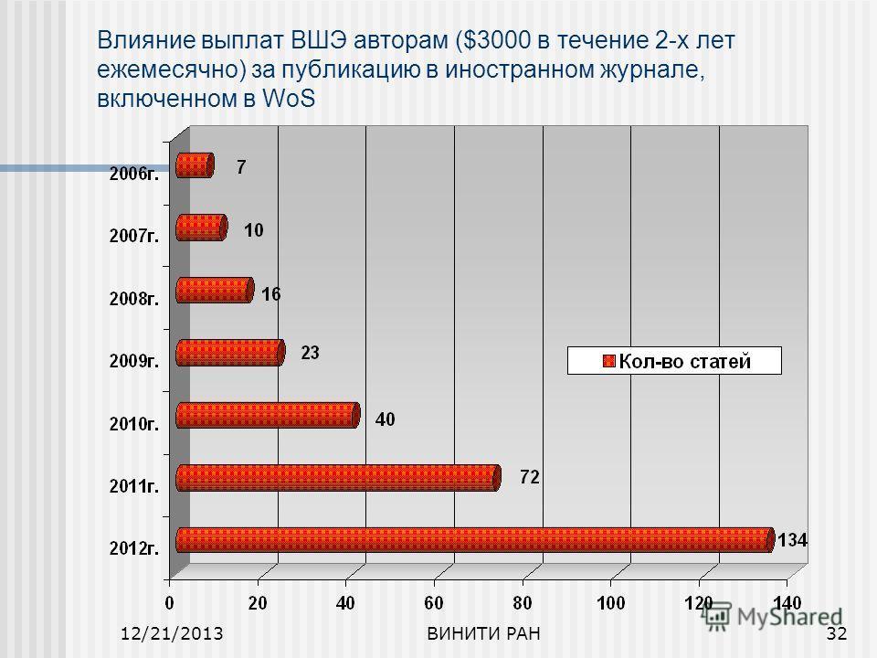 12/21/2013ВИНИТИ РАН32 Влияние выплат ВШЭ авторам ($3000 в течение 2-х лет ежемесячно) за публикацию в иностранном журнале, включенном в WoS
