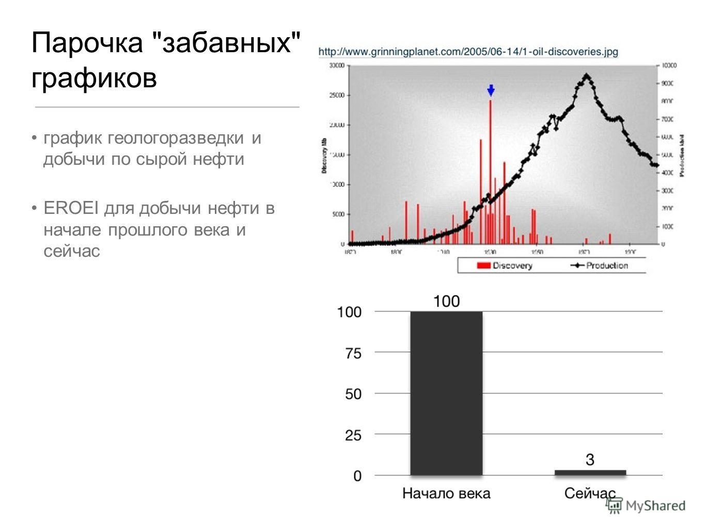 Парочка забавных графиков график геологоразведки и добычи по сырой нефти EROEI для добычи нефти в начале прошлого века и сейчас