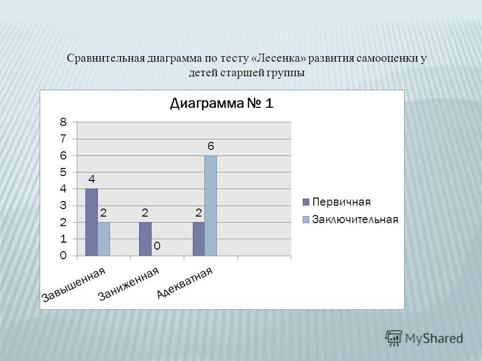Сравнительная диаграмма по тесту «Лесенка» развития самооценки у детей старшей группы
