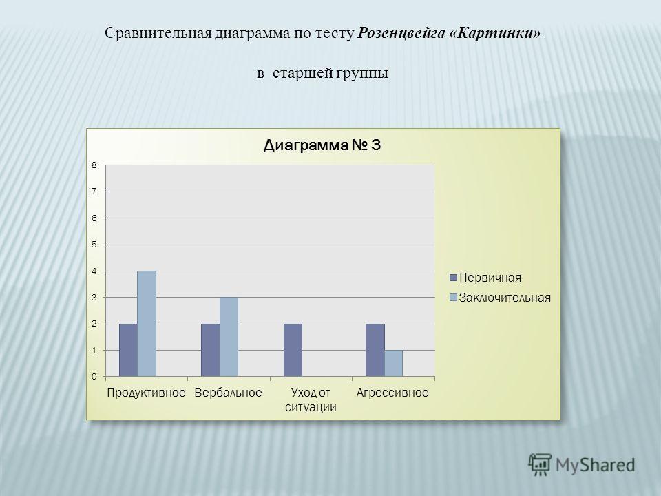 Сравнительная диаграмма по тесту Розенцвейга «Картинки» в старшей группы