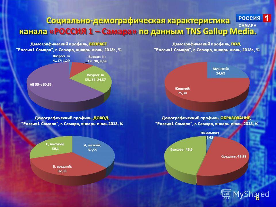 Социально-демографическая характеристика канала «РОССИЯ 1 – Самара» по данным TNS Gallup Media. 6