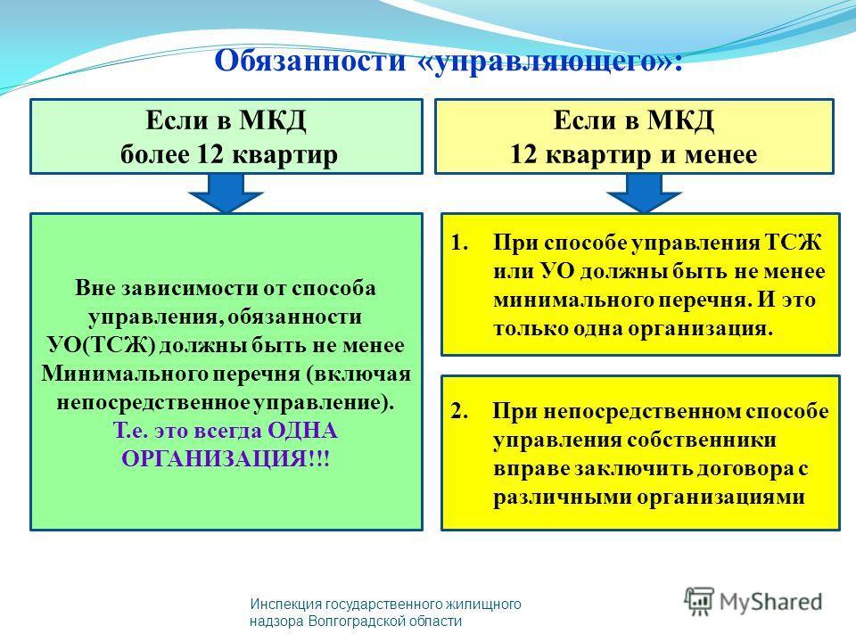 Обязанности «управляющего»: Инспекция государственного жилищного надзора Волгоградской области Если в МКД более 12 квартир Если в МКД 12 квартир и менее Вне зависимости от способа управления, обязанности УО(ТСЖ) должны быть не менее Минимального пере