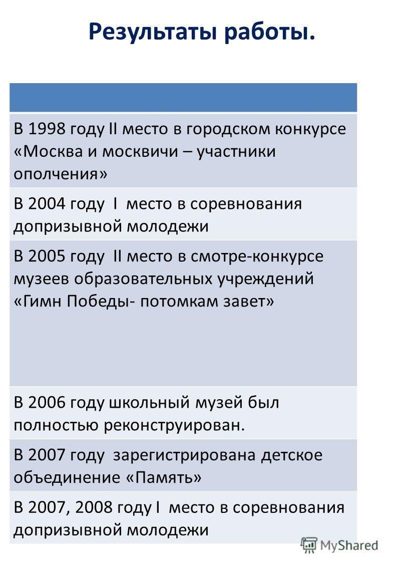 Результаты работы. В 1998 году II место в городском конкурсе «Москва и москвичи – участники ополчения» В 2004 году I место в соревнования допризывной молодежи В 2005 году II место в смотре-конкурсе музеев образовательных учреждений «Гимн Победы- пото