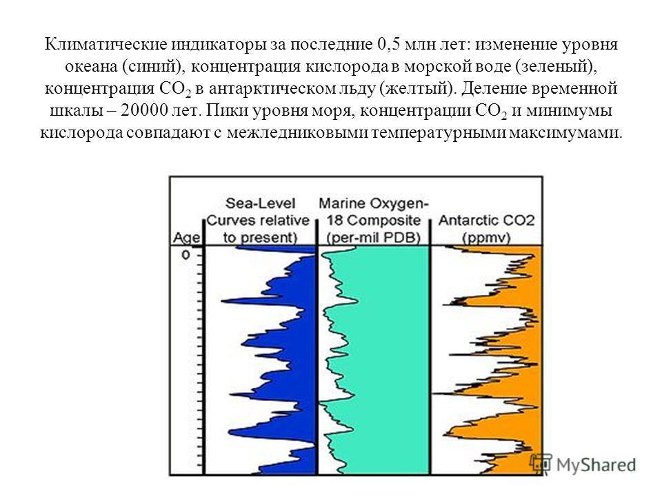 Климатические индикаторы за последние 0,5 млн лет: изменение уровня океана (синий), концентрация кислорода в морской воде (зеленый), концентрация СО 2 в антарктическом льду (желтый). Деление временной шкалы – 20000 лет. Пики уровня моря, концентрации