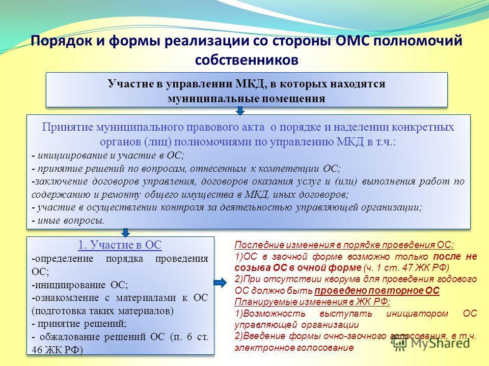 Порядок и формы реализации со стороны ОМС полномочий собственников Принятие муниципального правового акта о порядке и наделении конкретных органов (лиц) полномочиями по управлению МКД в т.ч.: - инициирование и участие в ОС; - принятие решений по вопр