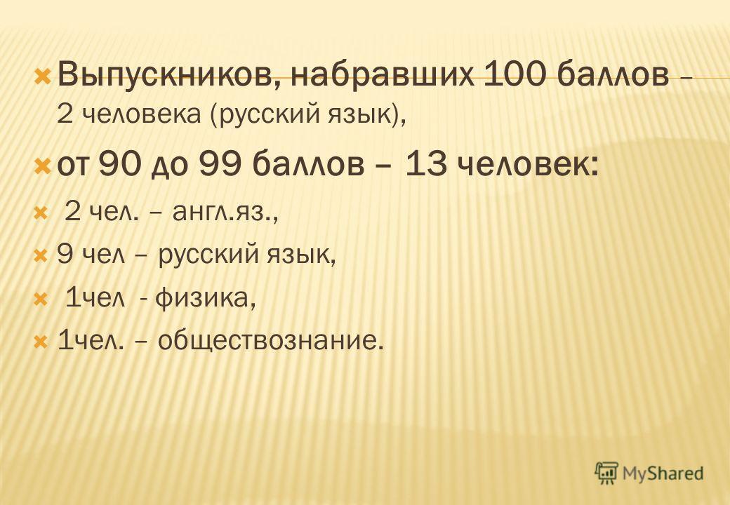 Выпускников, набравших 100 баллов – 2 человека (русский язык), от 90 до 99 баллов – 13 человек: 2 чел. – англ.яз., 9 чел – русский язык, 1чел - физика, 1чел. – обществознание.