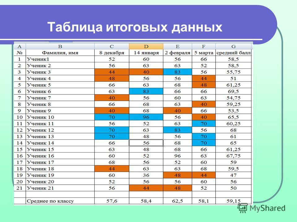 Таблица итоговых данных