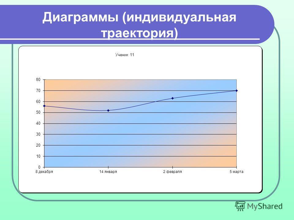 Диаграммы (индивидуальная траектория)