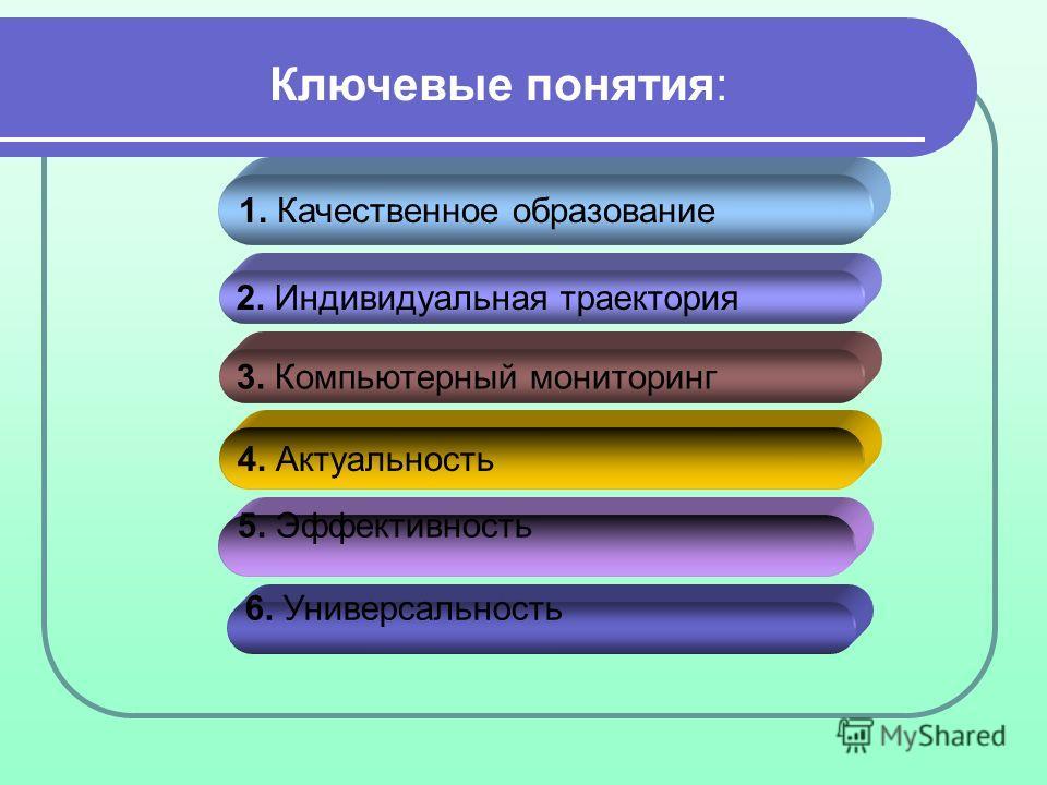 Ключевые понятия: 1. Качественное образование 2. Индивидуальная траектория 3. Компьютерный мониторинг 6. Универсальность 5. Эффективность 4. Актуальность