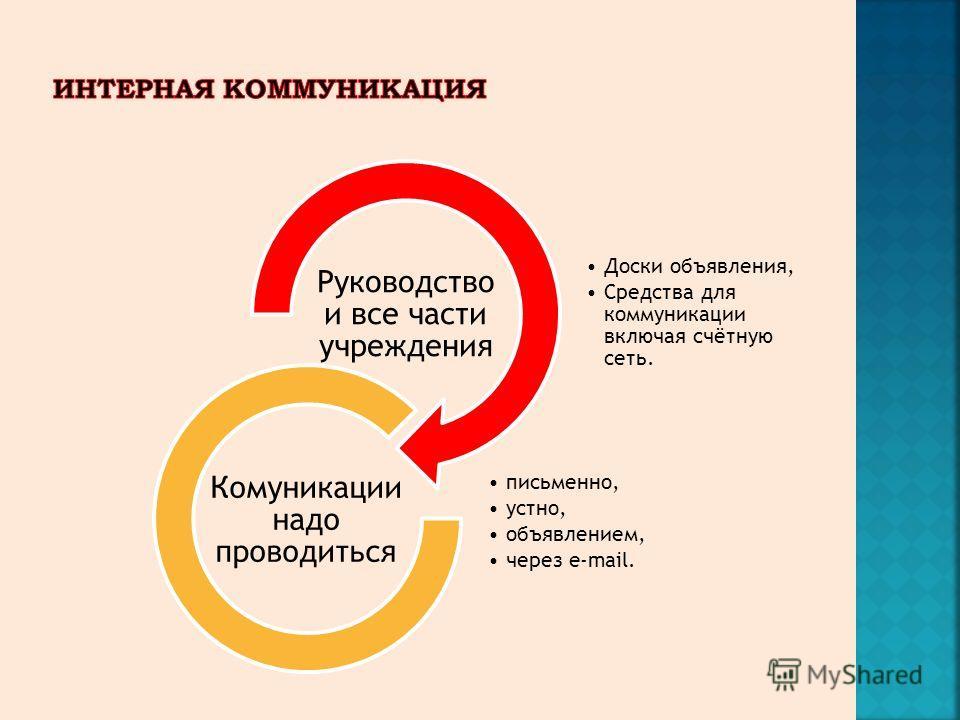 Доски объявления, Средства для коммуникации включая счётную сеть. Руководство и все части учреждения письменно, устно, объявлением, через e-mail. Комуникации надо проводиться