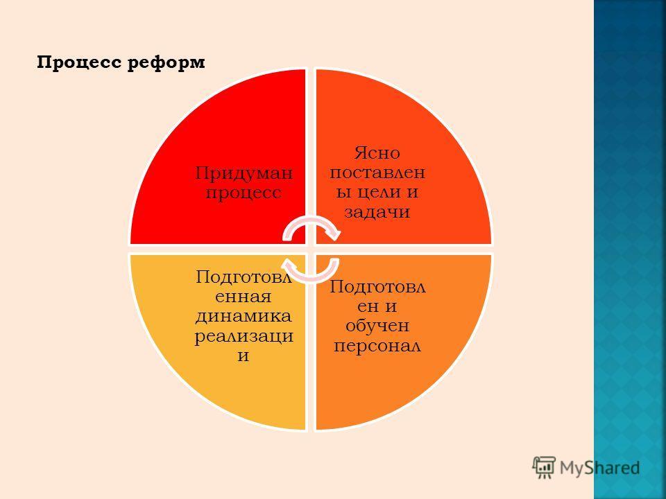 Придуман процесс Ясно поставлен ы цели и задачи Подготовл ен и обучен персонал Подготовл енная динамика реализаци и Процесс реформ