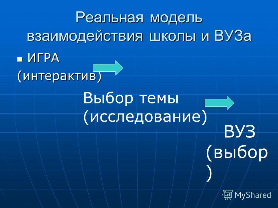 Реальная модель взаимодействия школы и ВУЗа ИГРА ИГРА(интерактив) Выбор темы (исследование) ВУЗ (выбор )