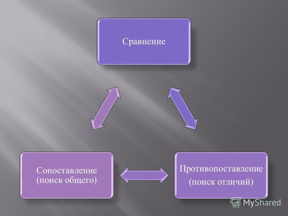 Сравнение Противопоставление (поиск отличий) Сопоставление (поиск общего)
