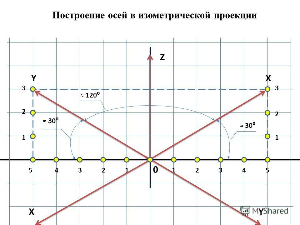 Построение осей в изометрической проекции 0 12345 1 2 33 2 1 54321 YX Z 30 120 XY