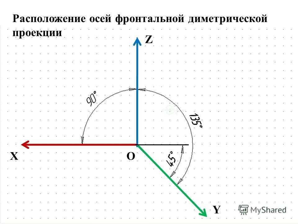 X Z Y O Расположение осей фронтальной диметрической проекции