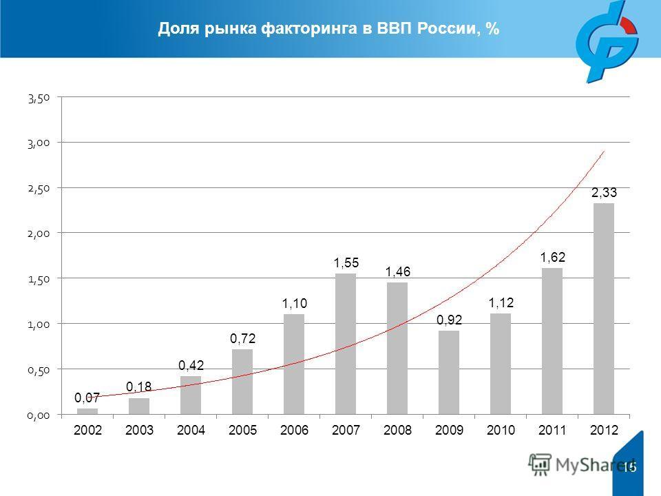 15 Доля рынка факторинга в ВВП России, %