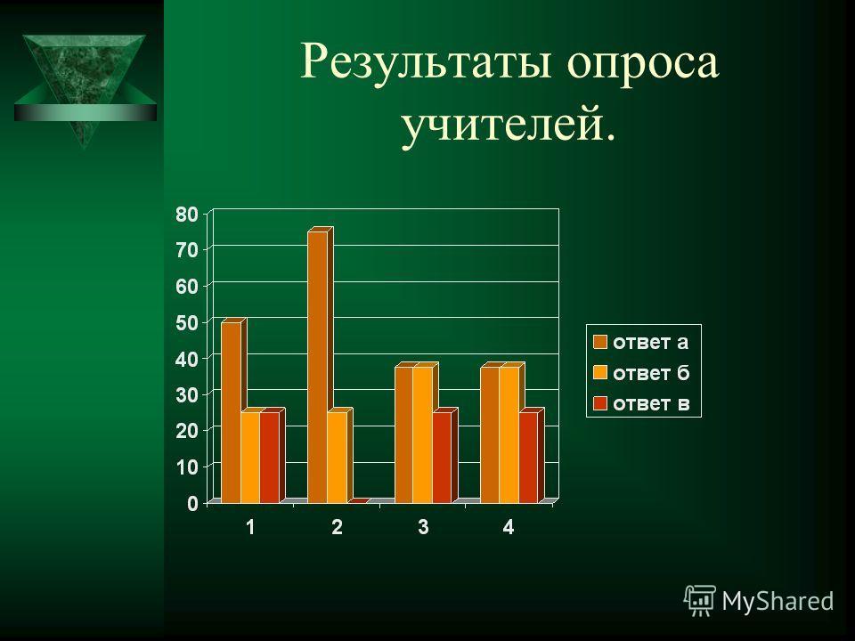 Результаты опроса учителей.