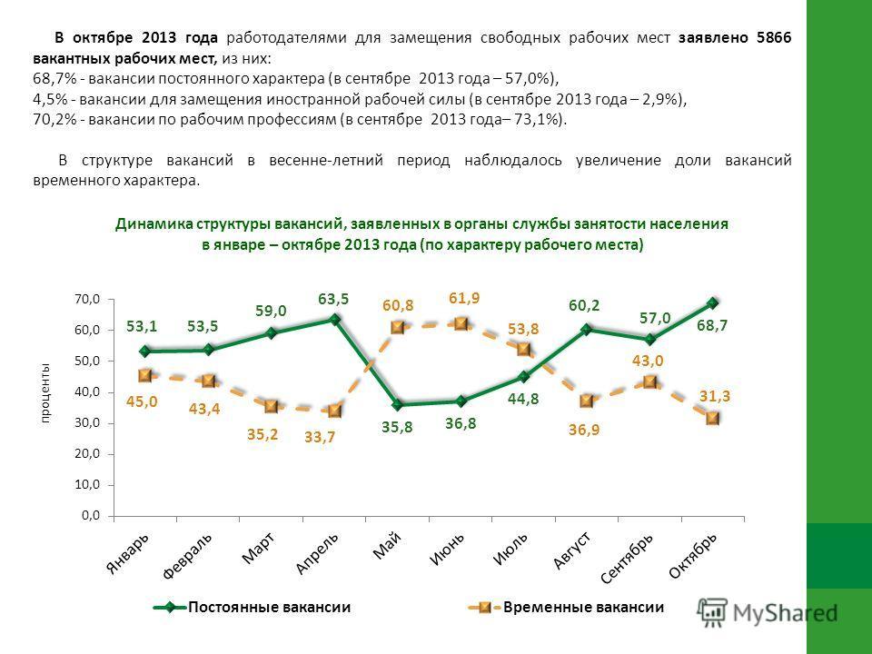Динамика структуры вакансий, заявленных в органы службы занятости населения в январе – октябре 2013 года (по характеру рабочего места) В октябре 2013 года работодателями для замещения свободных рабочих мест заявлено 5866 вакантных рабочих мест, из ни