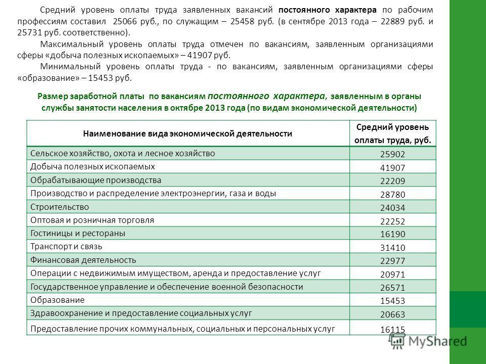 Размер заработной платы по вакансиям постоянного характера, заявленным в органы службы занятости населения в октябре 2013 года (по видам экономической деятельности) Наименование вида экономической деятельности Средний уровень оплаты труда, руб. Сельс