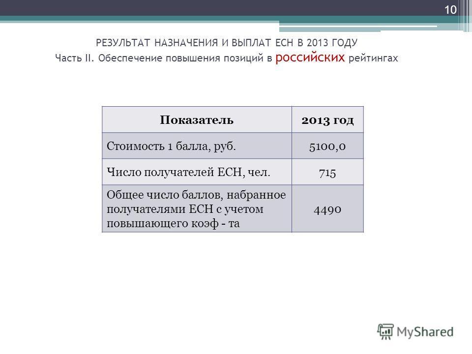10 Показатель2013 год Стоимость 1 балла, руб.5100,0 Число получателей ЕСН, чел.715 Общее число баллов, набранное получателями ЕСН с учетом повышающего коэф - та 4490 РЕЗУЛЬТАТ НАЗНАЧЕНИЯ И ВЫПЛАТ ЕСН В 2013 ГОДУ Часть II. Обеспечение повышения позици
