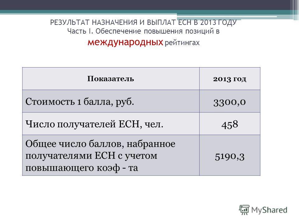 Показатель2013 год Стоимость 1 балла, руб.3300,0 Число получателей ЕСН, чел.458 Общее число баллов, набранное получателями ЕСН с учетом повышающего коэф - та 5190,3 РЕЗУЛЬТАТ НАЗНАЧЕНИЯ И ВЫПЛАТ ЕСН В 2013 ГОДУ Часть I. Обеспечение повышения позиций