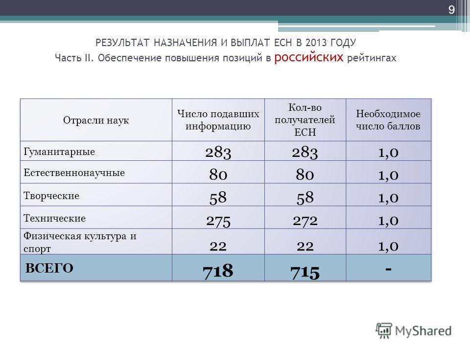 9 РЕЗУЛЬТАТ НАЗНАЧЕНИЯ И ВЫПЛАТ ЕСН В 2013 ГОДУ Часть II. Обеспечение повышения позиций в российских рейтингах