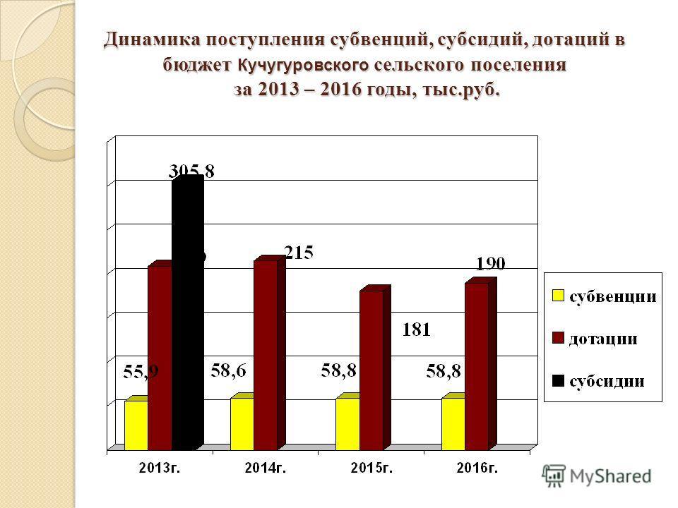 Динамика поступления субвенций, субсидий, дотаций в бюджет Кучугуровского сельского поселения за 2013 – 2016 годы, тыс.руб.