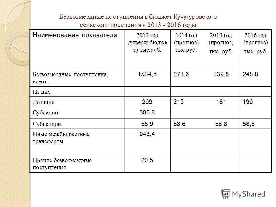 Безвозмездные поступления в бюджет Кучугуровского сельского поселения в 2013 - 2016 годы Наименование показателя 2013 год (утверж.бюдже т) тыс.руб. 2014 год (прогноз) тыс.руб. 2015 год (прогноз) тыс. руб. 2016 год (прогноз) тыс. руб. Безвозмездные по