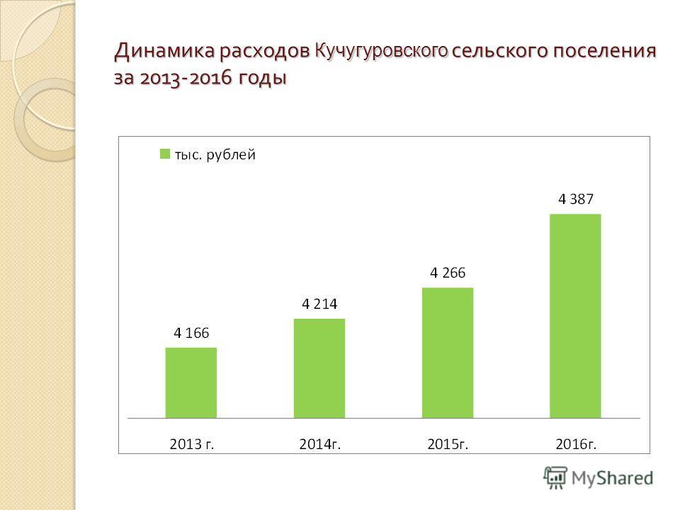 Динамика расходов Кучугуровского сельского поселения за 2013-2016 годы