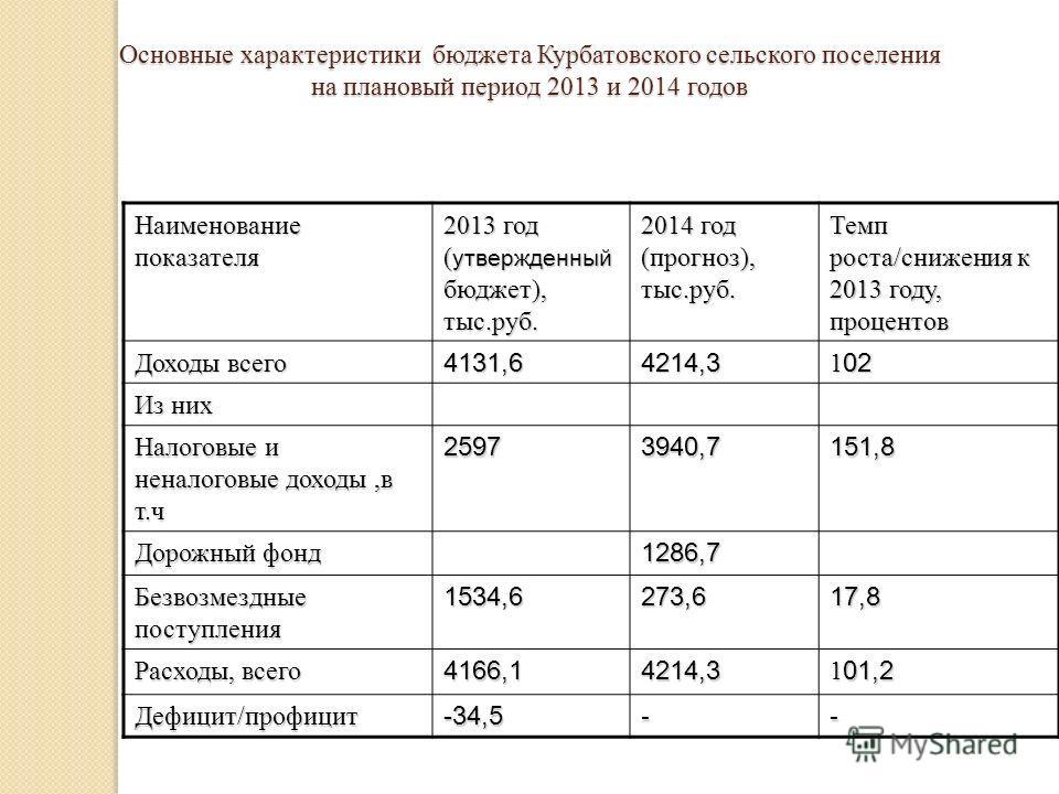 Наименование показателя 2013 год ( утвержденный бюджет), тыс.руб. 2014 год (прогноз), тыс.руб. Темп роста/снижения к 2013 году, процентов Доходы всего 4131,64214,3 1 02 Из них Налоговые и неналоговые доходы,в т.ч 25973940,7151,8 Дорожный фонд 1286,7