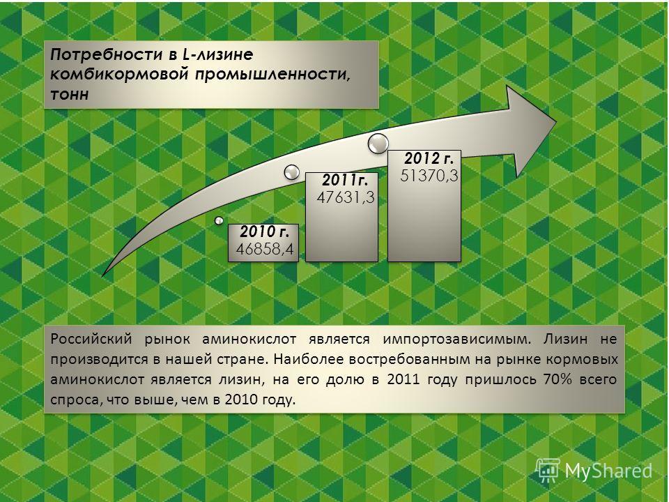 Потребности в L-лизине комбикормовой промышленности, тонн 2010 г. 46858,4 2011г. 47631,3 2012 г. 51370,3 Российский рынок аминокислот является импортозависимым. Лизин не производится в нашей стране. Наиболее востребованным на рынке кормовых аминокисл