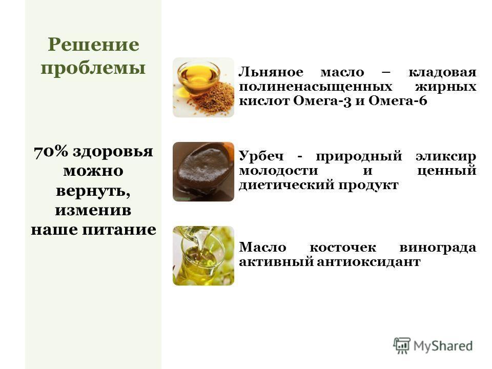 Льняное масло – кладовая полиненасыщенных жирных кислот Омега-3 и Омега-6 Урбеч - природный эликсир молодости и ценный диетический продукт Масло косточек винограда активный антиоксидант Решение проблемы 70% здоровья можно вернуть, изменив наше питани