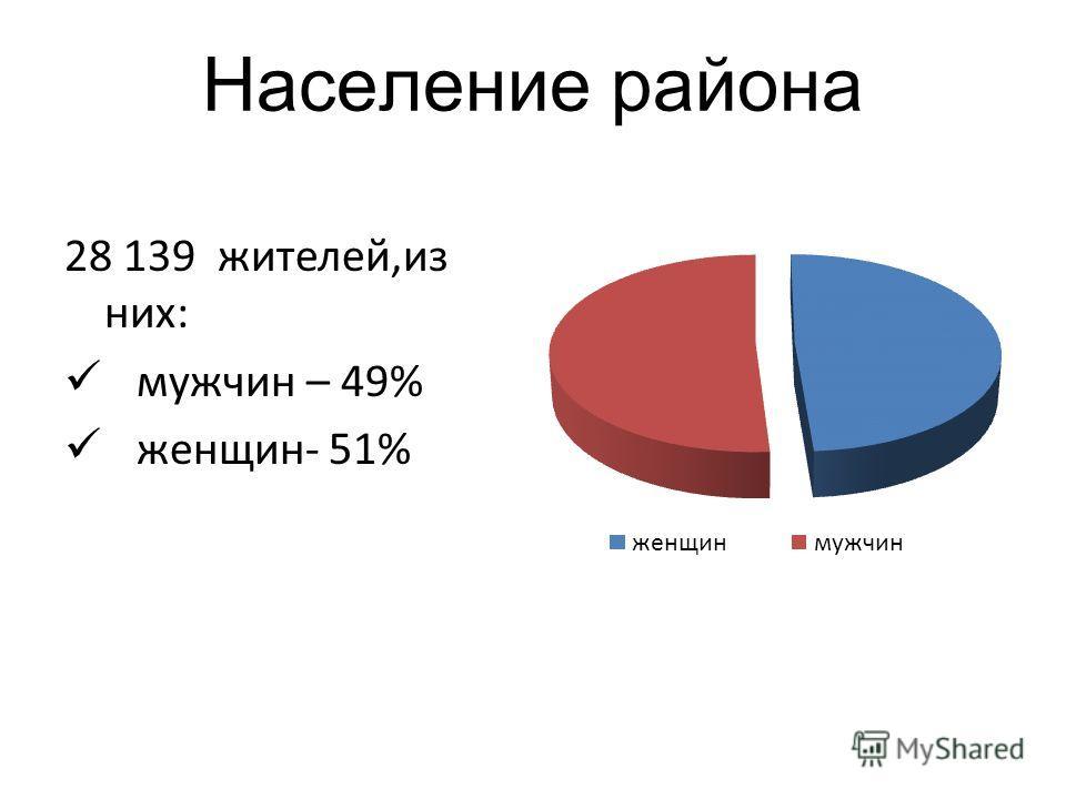 Население района 28 139 жителей,из них: мужчин – 49% женщин- 51%