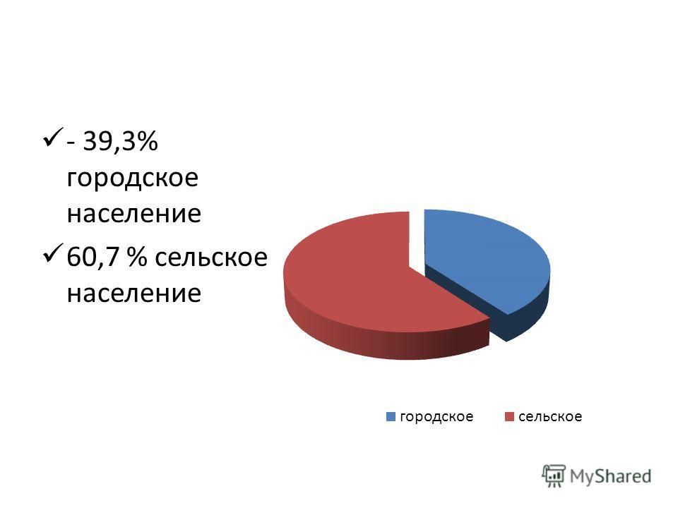 - 39,3% городское население 60,7 % сельское население